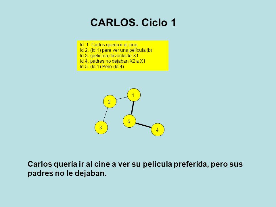 31254 Id. 1. Carlos queria ir al cine Id 2. (Id 1) para ver una película (b) Id 3. (película) favorita de X1 Id 4. padres no dejaban X2 a X1 Id 5. (Id