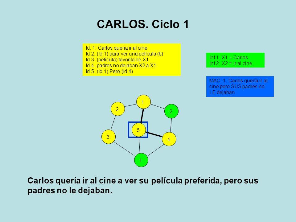 3125412 Id. 1. Carlos queria ir al cine Id 2. (Id 1) para ver una película (b) Id 3. (película) favorita de X1 Id 4. padres no dejaban X2 a X1 Id 5. (