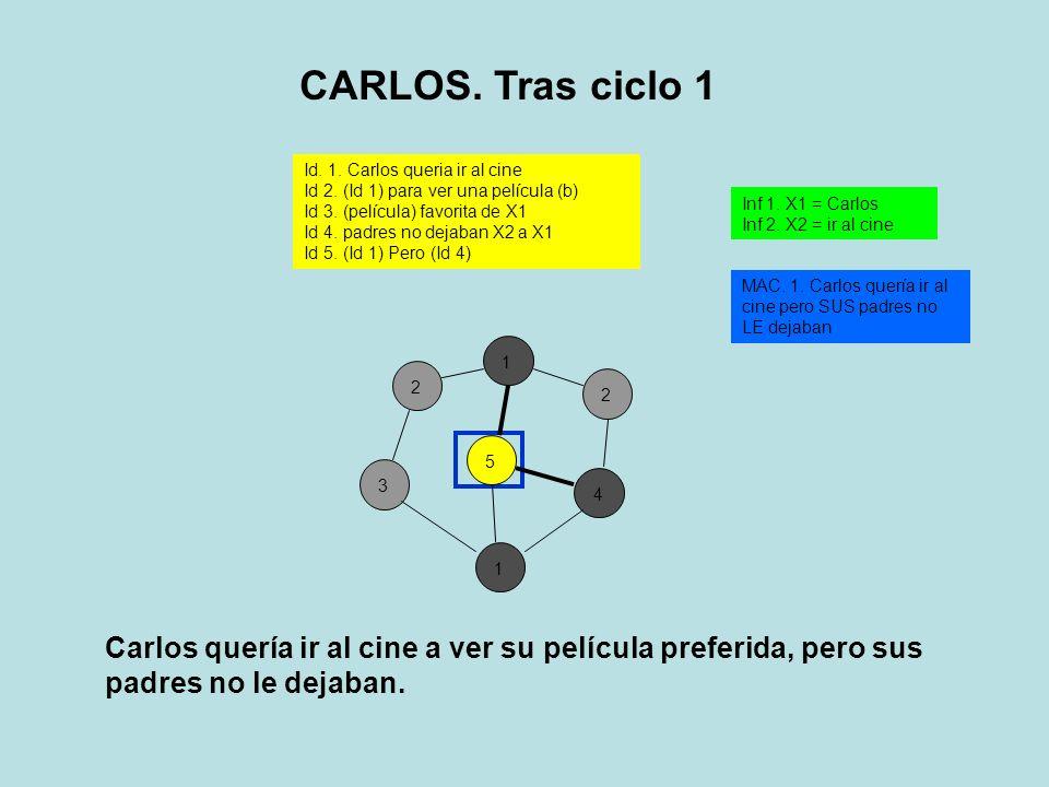 3125412 Id.1. Carlos queria ir al cine Id 2. (Id 1) para ver una película (b) Id 3.