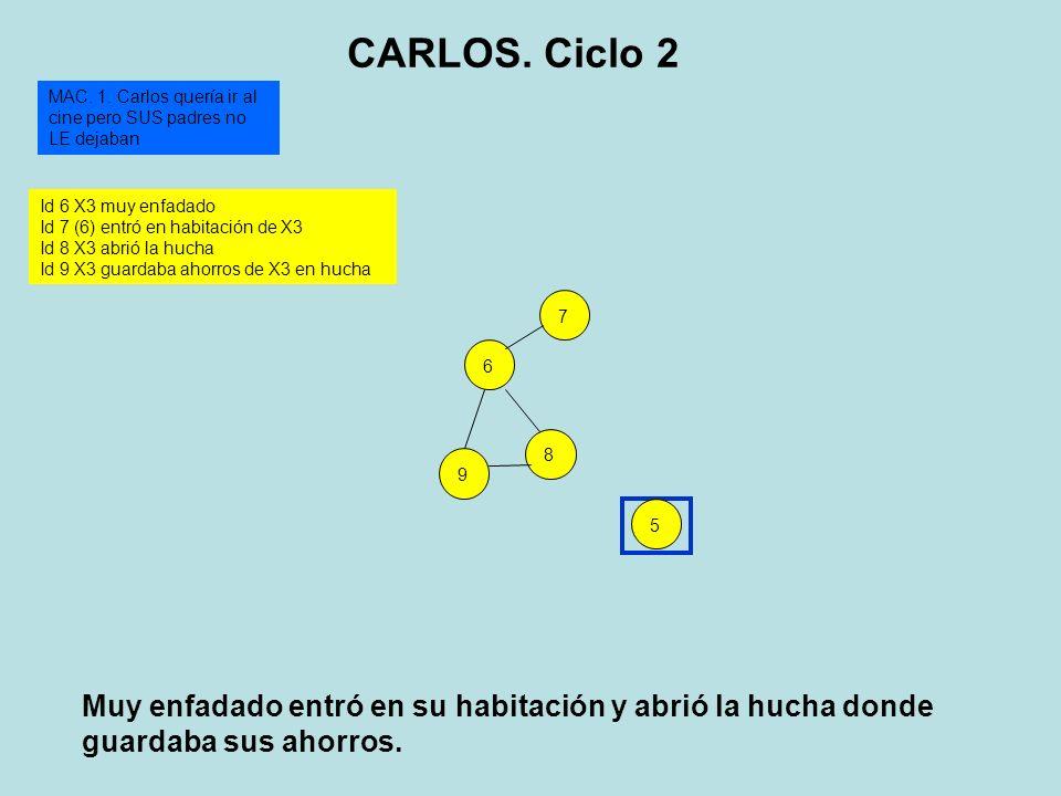 89675 Id 6 X3 muy enfadado Id 7 (6) entró en habitación de X3 Id 8 X3 abrió la hucha Id 9 X3 guardaba ahorros de X3 en hucha MAC. 1. Carlos quería ir