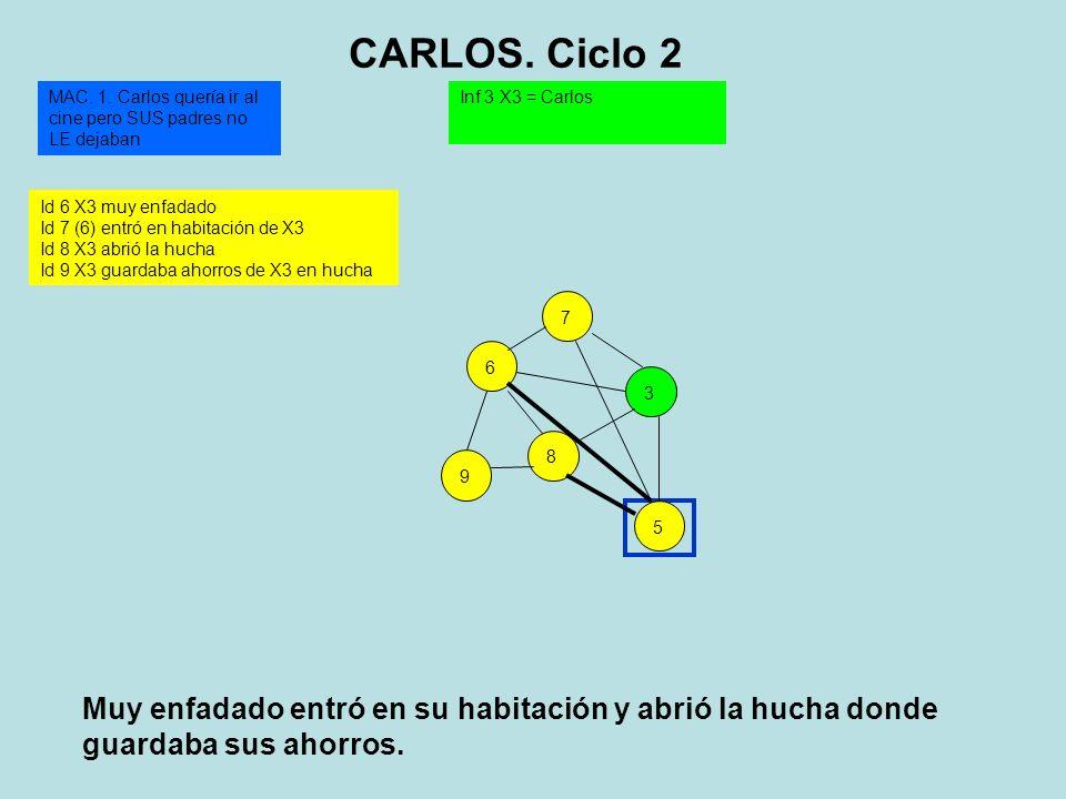 896753 Id 6 X3 muy enfadado Id 7 (6) entró en habitación de X3 Id 8 X3 abrió la hucha Id 9 X3 guardaba ahorros de X3 en hucha Inf 3 X3 = CarlosMAC. 1.
