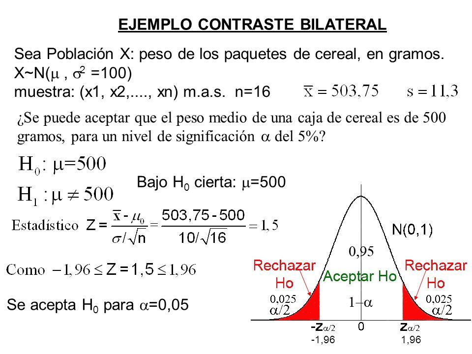 Sea Población X: peso de los paquetes de cereal, en gramos. X~N(, 2 =100) muestra: (x1, x2,...., xn) m.a.s. n=16 ¿Se puede aceptar que el peso medio d