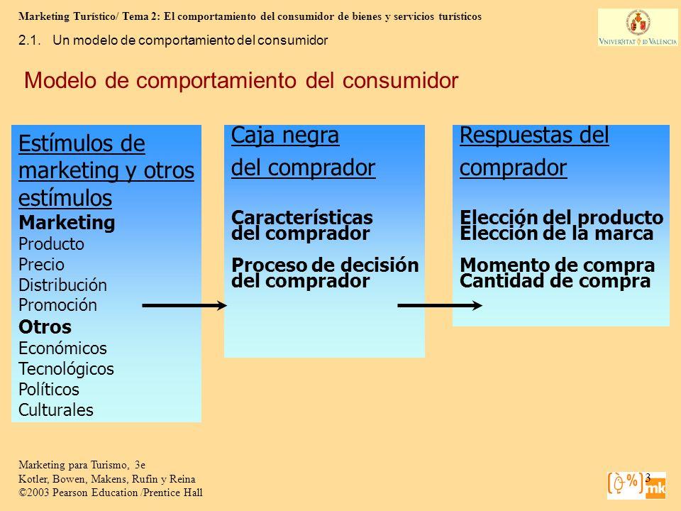 Marketing Turístico/ Tema 2: El comportamiento del consumidor de bienes y servicios turísticos 4 Marketing para Turismo, 3e Kotler, Bowen, Makens, Rufin y Reina ©2003 Pearson Education /Prentice Hall 2.2.