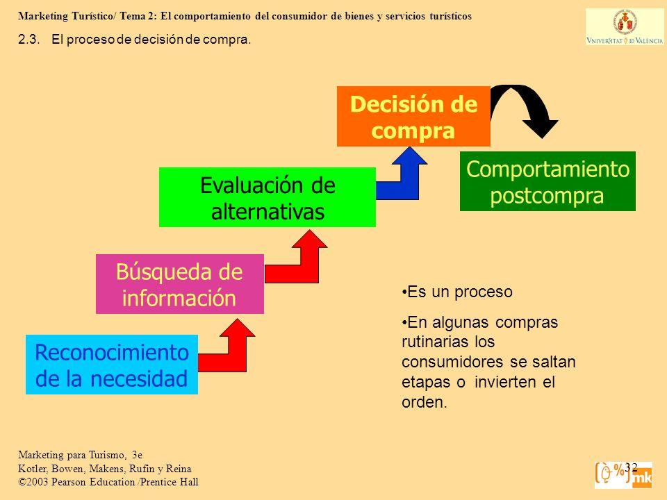 Marketing Turístico/ Tema 2: El comportamiento del consumidor de bienes y servicios turísticos 32 Marketing para Turismo, 3e Kotler, Bowen, Makens, Ru