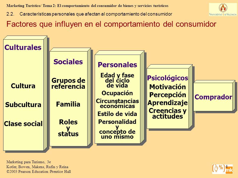 Marketing Turístico/ Tema 2: El comportamiento del consumidor de bienes y servicios turísticos 65 Marketing para Turismo, 3e Kotler, Bowen, Makens, Rufin y Reina ©2003 Pearson Education /Prentice Hall 2.5.