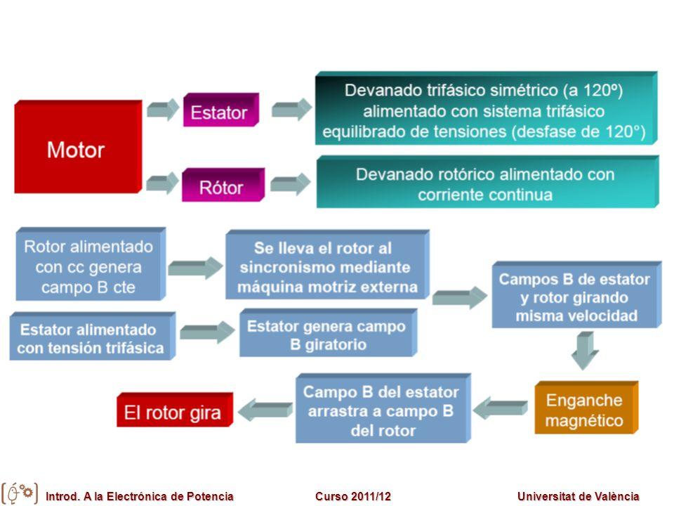 Introd. A la Electrónica de PotenciaCurso 2011/12Universitat de València