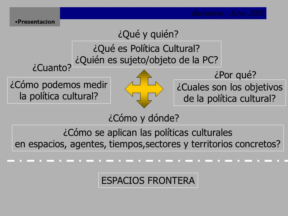 Barcelona - Junio 2003 Presentacion ¿Qué y quién.¿Qué es Política Cultural.