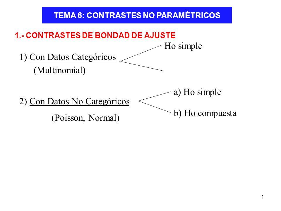 1 TEMA 6: CONTRASTES NO PARAMÉTRICOS 1.- CONTRASTES DE BONDAD DE AJUSTE 1) Con Datos Categóricos Ho simple 2) Con Datos No Categóricos a) Ho simple b)