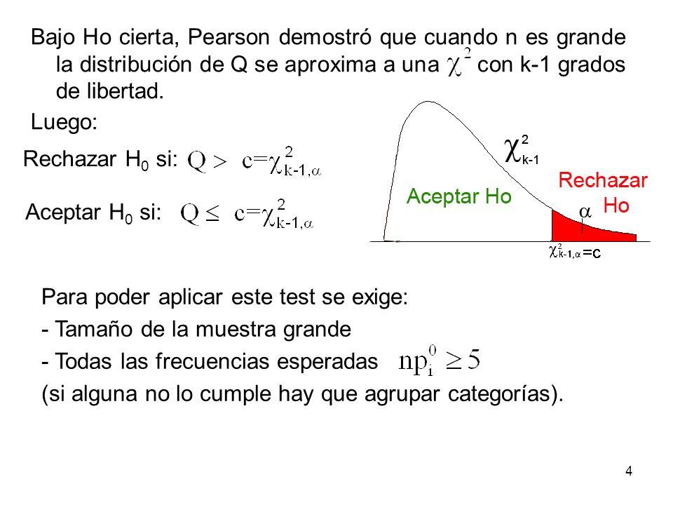4 Bajo Ho cierta, Pearson demostró que cuando n es grande la distribución de Q se aproxima a una con k-1 grados de libertad. Luego: Rechazar H 0 si: A