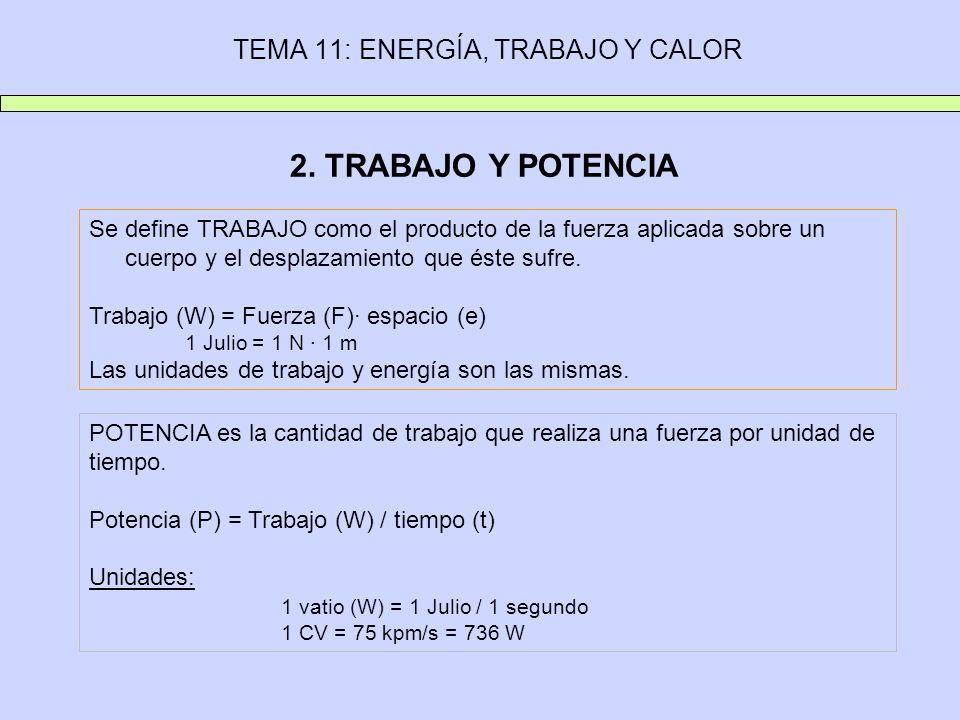 TEMA 11: ENERGÍA, TRABAJO Y CALOR 2. TRABAJO Y POTENCIA Se define TRABAJO como el producto de la fuerza aplicada sobre un cuerpo y el desplazamiento q