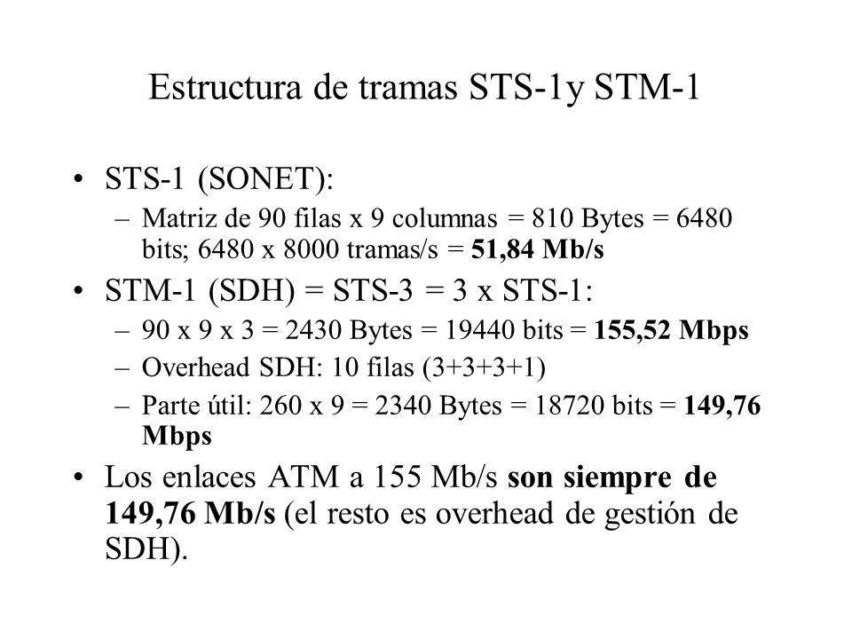 Estructura de tramas STS-1y STM-1 STS-1 (SONET): –Matriz de 90 filas x 9 columnas = 810 Bytes = 6480 bits; 6480 x 8000 tramas/s = 51,84 Mb/s STM-1 (SDH) = STS-3 = 3 x STS-1: –90 x 9 x 3 = 2430 Bytes = 19440 bits = 155,52 Mbps –Overhead SDH: 10 filas (3+3+3+1) –Parte útil: 260 x 9 = 2340 Bytes = 18720 bits = 149,76 Mbps Los enlaces ATM a 155 Mb/s son siempre de 149,76 Mb/s (el resto es overhead de gestión de SDH).