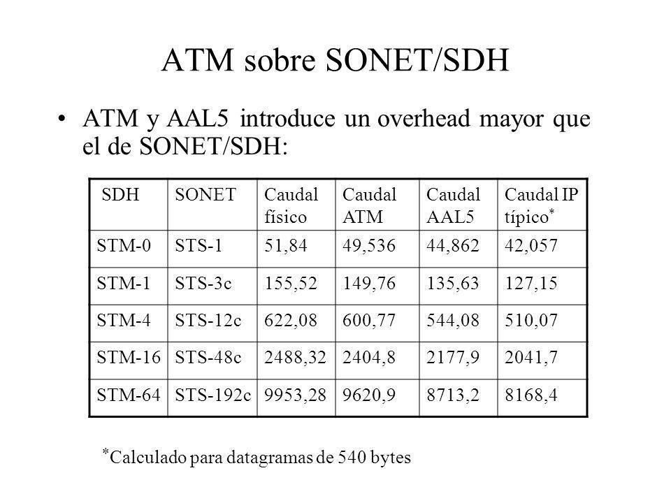 ATM sobre SONET/SDH ATM y AAL5 introduce un overhead mayor que el de SONET/SDH: SDHSONETCaudal físico Caudal ATM Caudal AAL5 Caudal IP típico * STM-0S