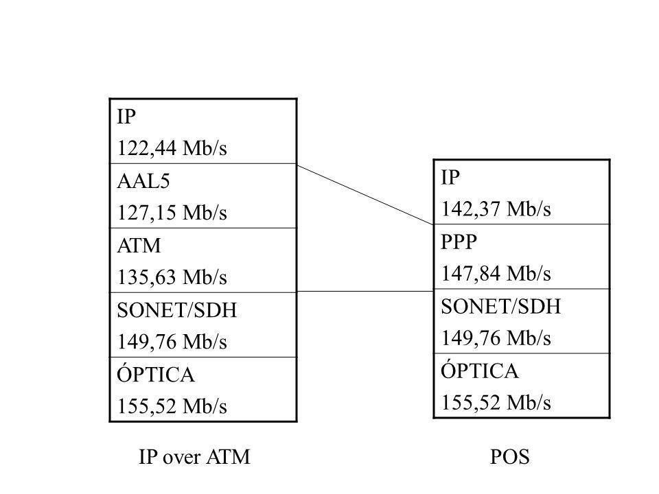IP 122,44 Mb/s AAL5 127,15 Mb/s ATM 135,63 Mb/s SONET/SDH 149,76 Mb/s ÓPTICA 155,52 Mb/s IP 142,37 Mb/s PPP 147,84 Mb/s SONET/SDH 149,76 Mb/s ÓPTICA 1