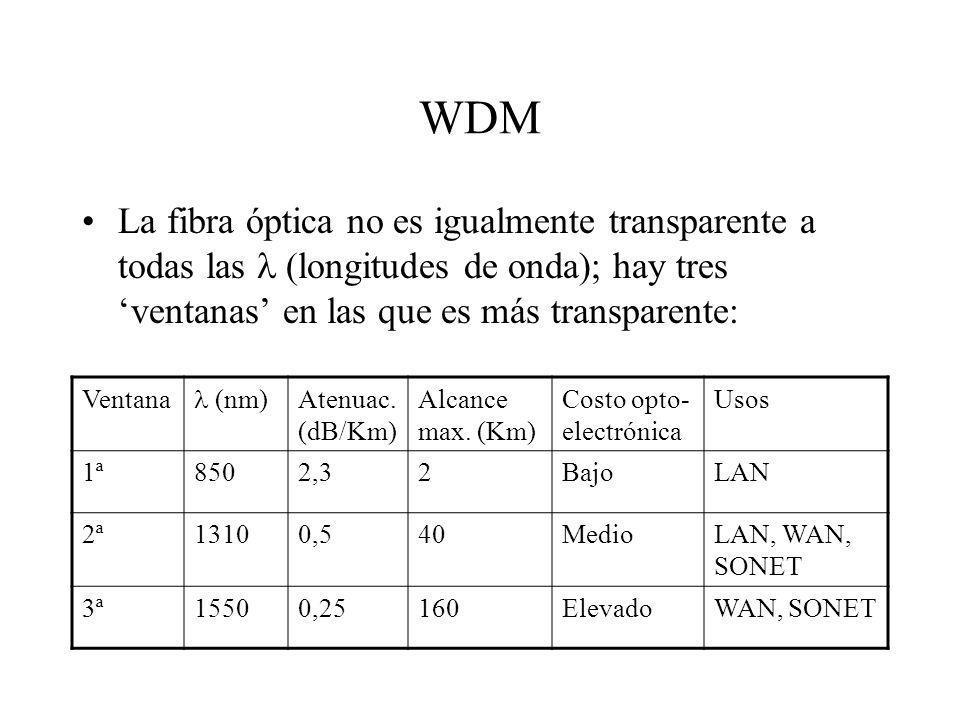 WDM La fibra óptica no es igualmente transparente a todas las (longitudes de onda); hay tres ventanas en las que es más transparente: Ventana (nm) Ate