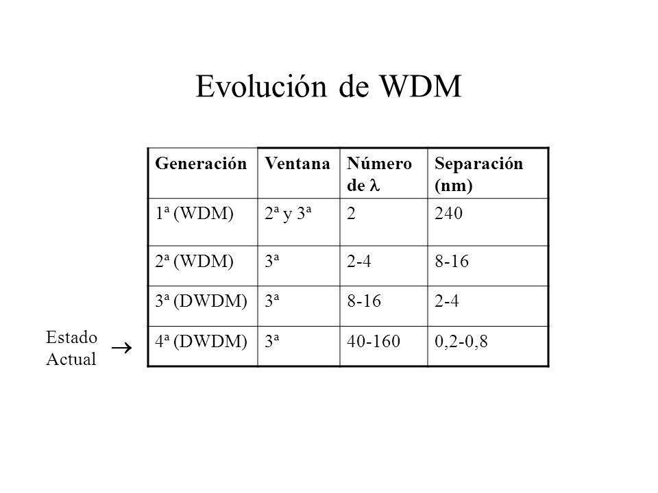 Evolución de WDM GeneraciónVentanaNúmero de Separación (nm) 1ª (WDM)2ª y 3ª2240 2ª (WDM)3ª2-48-16 3ª (DWDM)3ª8-162-4 4ª (DWDM)3ª40-1600,2-0,8 Estado A