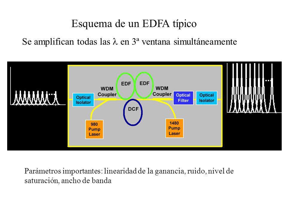 Esquema de un EDFA típico Se amplifican todas las en 3ª ventana simultáneamente Parámetros importantes: linearidad de la ganancia, ruido, nivel de sat