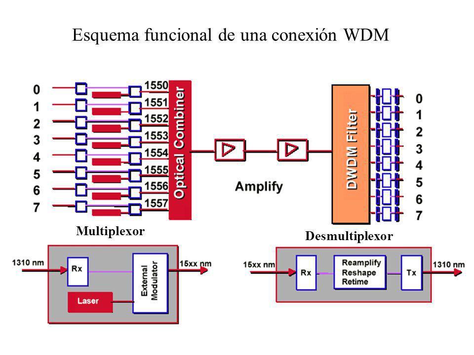 Multiplexor Desmultiplexor Esquema funcional de una conexión WDM