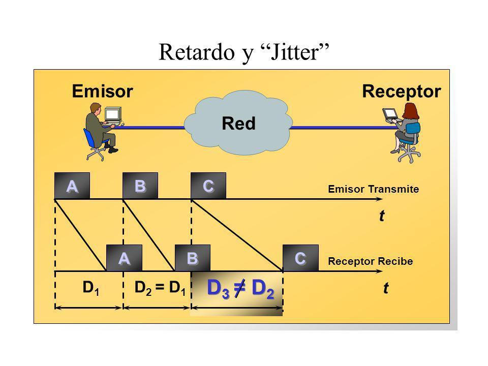 Retardo y Jitter t t Emisor Transmite Receptor Recibe A A B B C C A A B B C C D1D1 D 2 = D 1 EmisorReceptor D 3 = D 2 Red