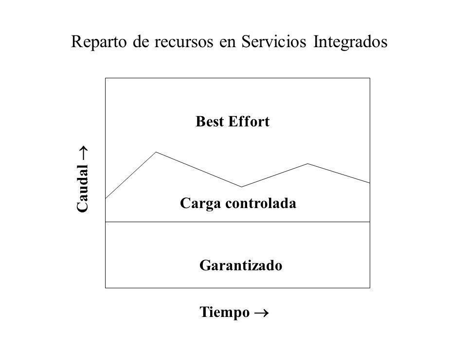 Garantizado Carga controlada Best Effort Caudal Reparto de recursos en Servicios Integrados Tiempo
