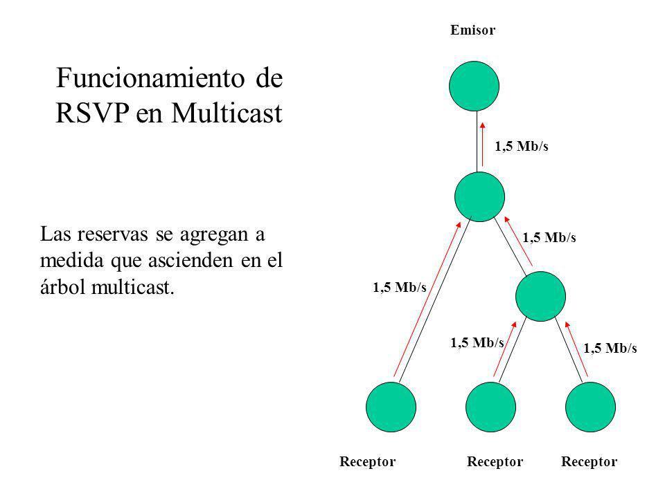 Emisor Receptor Funcionamiento de RSVP en Multicast Las reservas se agregan a medida que ascienden en el árbol multicast. 1,5 Mb/s