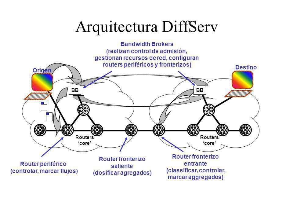 Arquitectura DiffServ Router periférico (controlar, marcar flujos) Router fronterizo entrante (classificar, controlar, marcar aggregados) Router front
