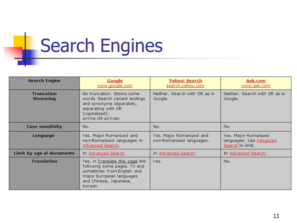 11 Search Engines Search Engine Google www.google.com Yahoo! Search search.yahoo.com Ask.com www.ask.com Truncation Stemming No truncation. Stems some