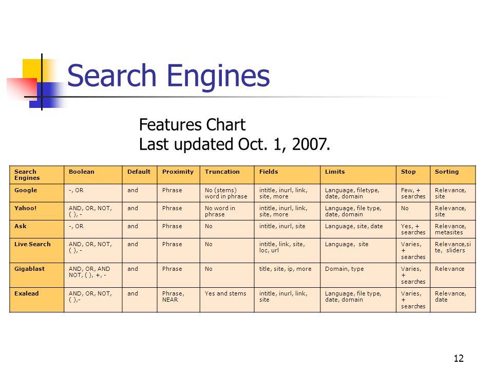 12 Search Engines BooleanDefaultProximityTruncationFieldsLimitsStopSorting Google-, ORandPhraseNo (stems) word in phrase intitle, inurl, link, site, m