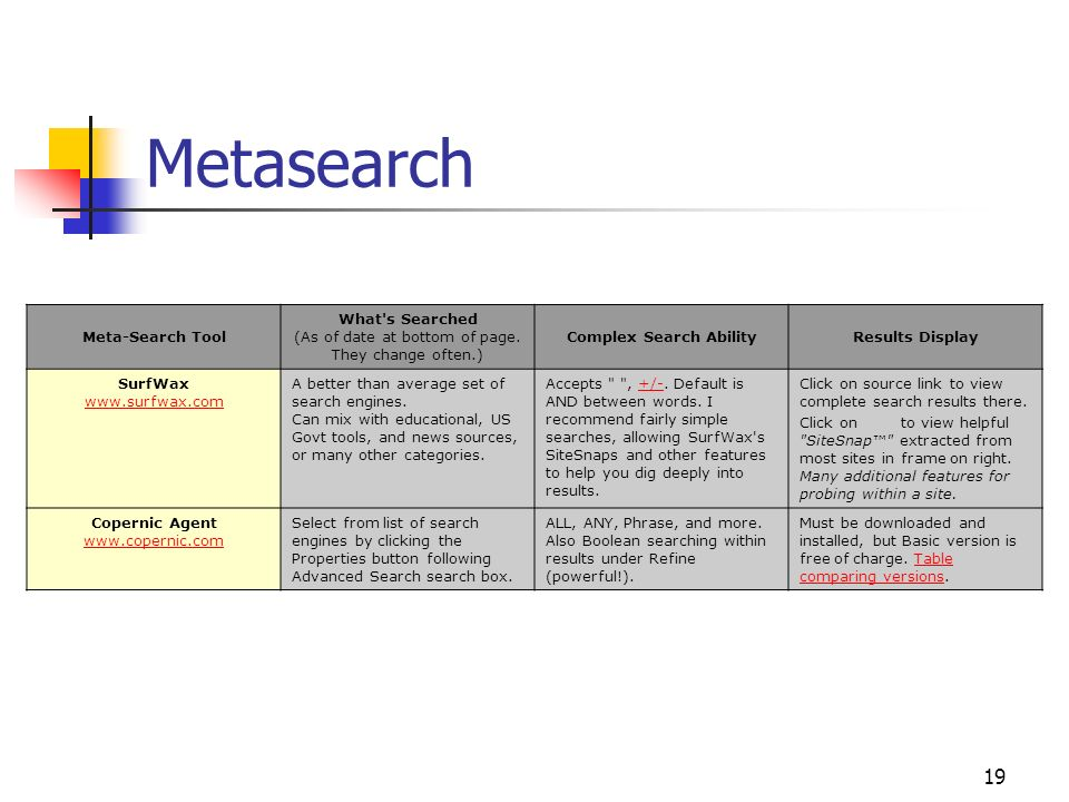 19 Metasearch Meta-Search Tool What's Searched (As of date at bottom of page. They change often.) Complex Search AbilityResults Display SurfWax www.su