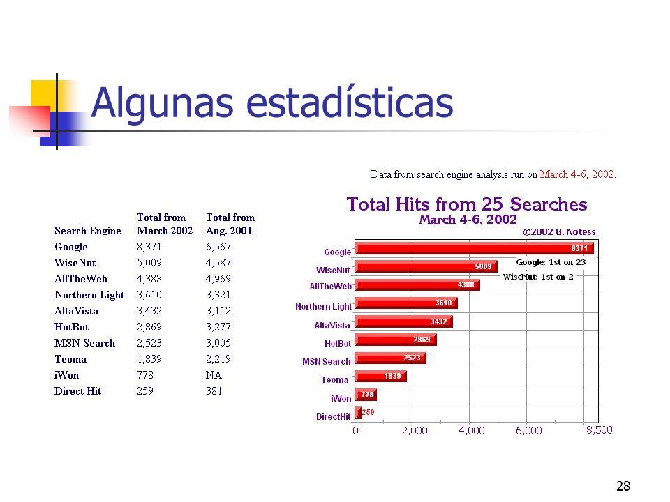 28 Algunas estadísticas