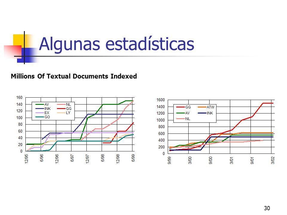 30 Algunas estadísticas Millions Of Textual Documents Indexed