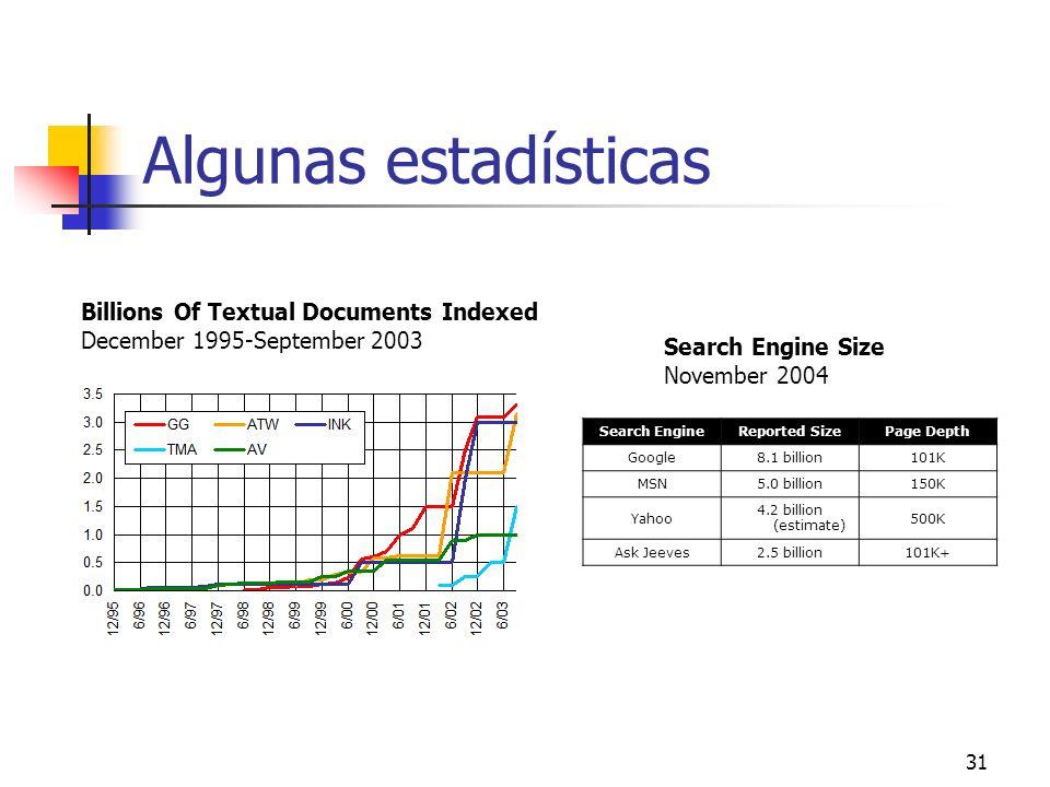 31 Algunas estadísticas Billions Of Textual Documents Indexed December 1995-September 2003 Search EngineReported SizePage Depth Google8.1 billion101K