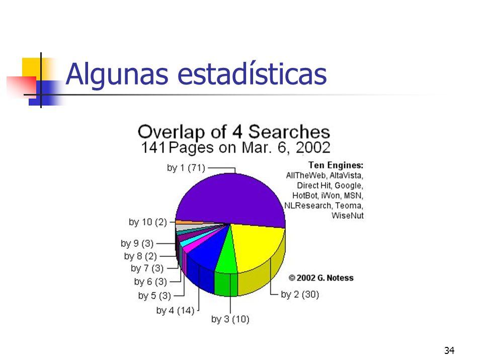 34 Algunas estadísticas