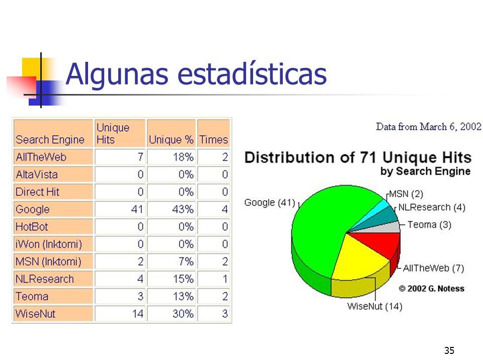 35 Algunas estadísticas