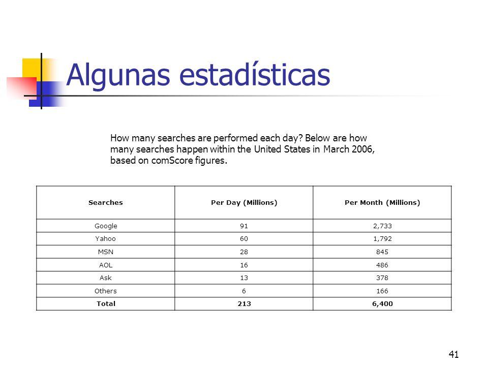 41 Algunas estadísticas SearchesPer Day (Millions)Per Month (Millions) Google912,733 Yahoo601,792 MSN28845 AOL16486 Ask13378 Others6166 Total2136,400