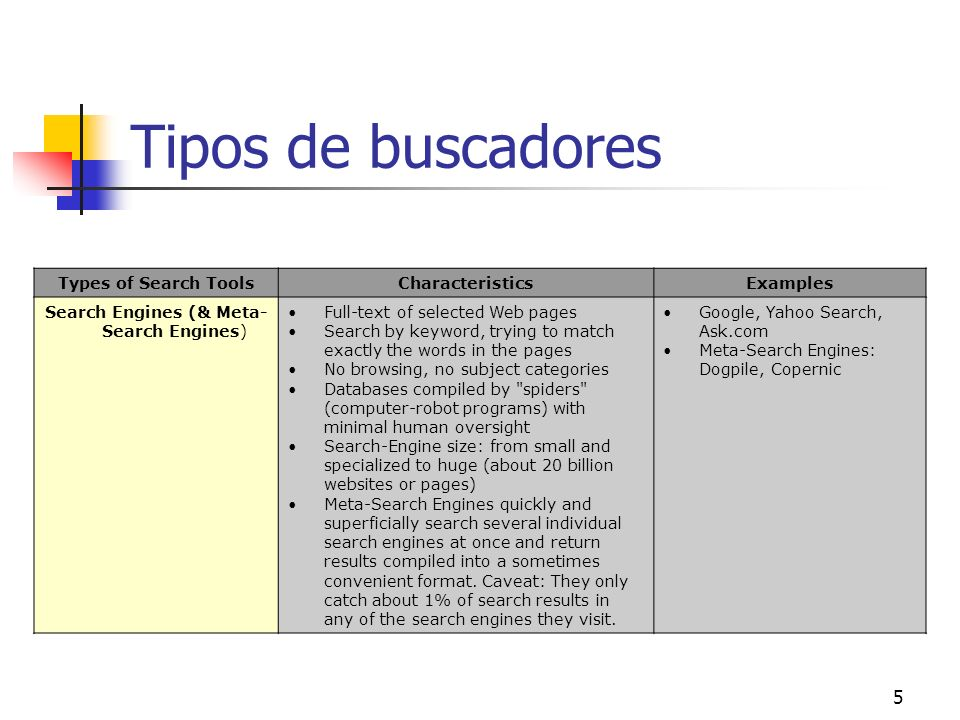 5 Tipos de buscadores Types of Search ToolsCharacteristicsExamples Search Engines (& Meta- Search Engines) Full-text of selected Web pages Search by k
