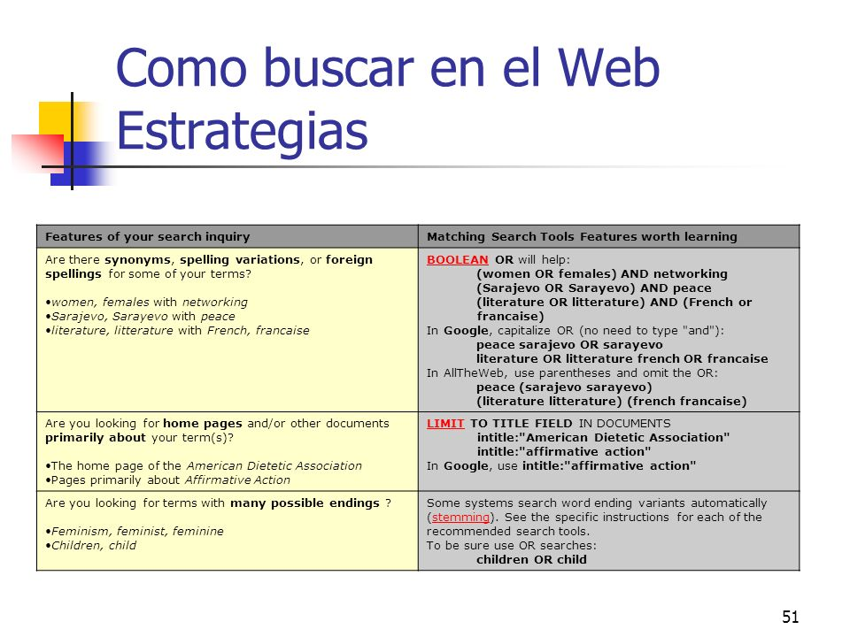 51 Como buscar en el Web Estrategias Features of your search inquiryMatching Search Tools Features worth learning Are there synonyms, spelling variati