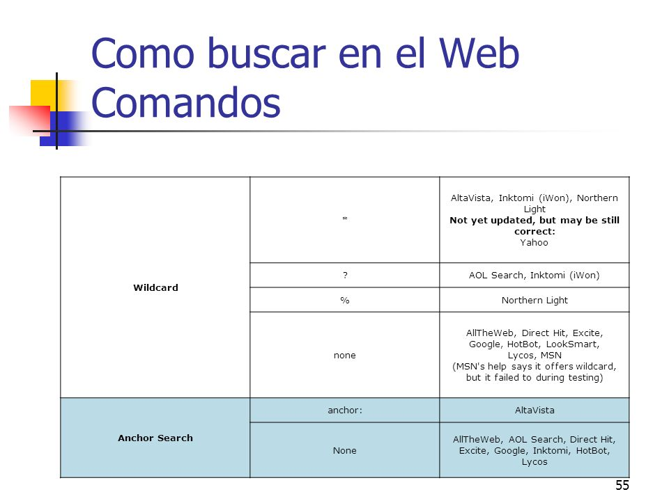 55 Como buscar en el Web Comandos Wildcard * AltaVista, Inktomi (iWon), Northern Light Not yet updated, but may be still correct: Yahoo ?AOL Search, I