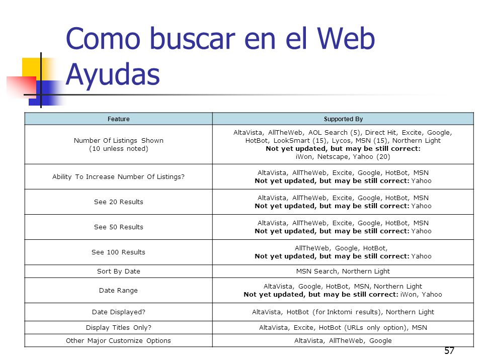 57 Como buscar en el Web Ayudas FeatureSupported By Number Of Listings Shown (10 unless noted) AltaVista, AllTheWeb, AOL Search (5), Direct Hit, Excit