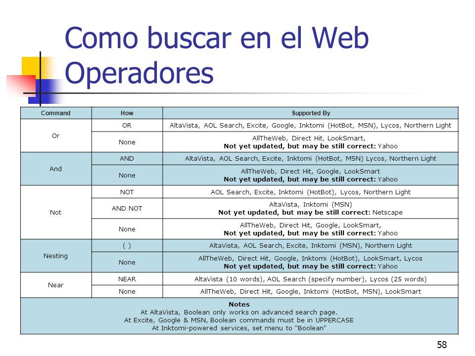 58 Como buscar en el Web Operadores CommandHowSupported By Or ORAltaVista, AOL Search, Excite, Google, Inktomi (HotBot, MSN), Lycos, Northern Light No
