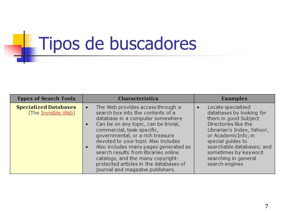 7 Tipos de buscadores Types of Search ToolsCharacteristicsExamples Specialized Databases (The Invisible Web)Invisible Web The Web provides access thro