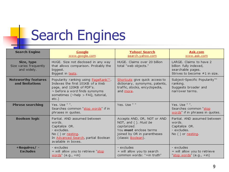 9 Search Engines Search Engine Google www.google.com Yahoo! Search search.yahoo.com Ask.com www.ask.com Size, type Size varies frequently and widely.