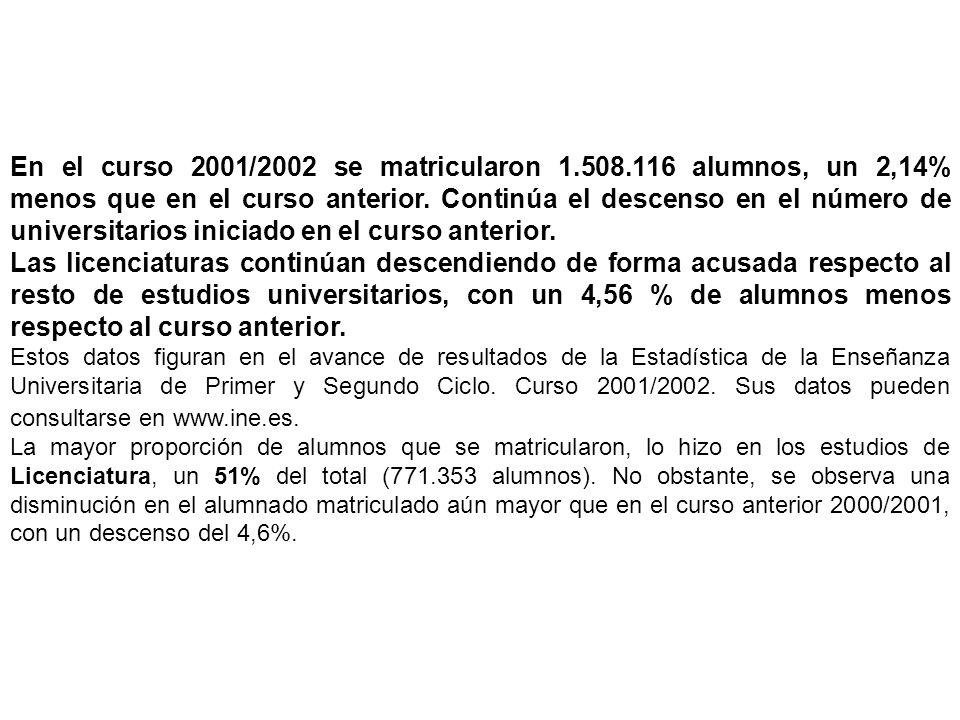 En el curso 2001/2002 se matricularon 1.508.116 alumnos, un 2,14% menos que en el curso anterior.