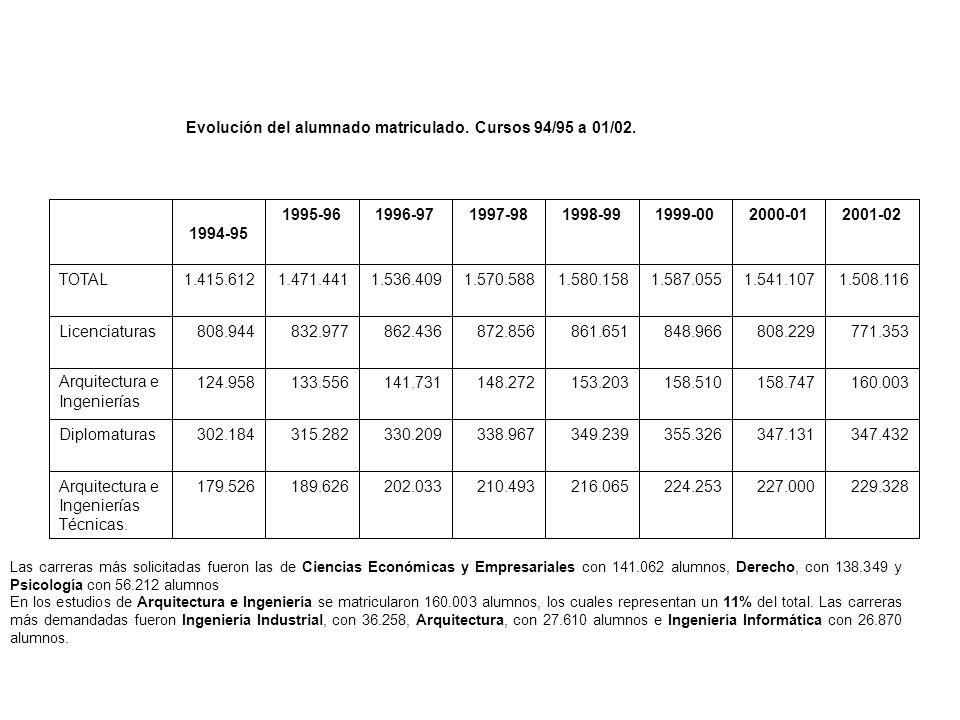 Evolución del alumnado matriculado. Cursos 94/95 a 01/02.