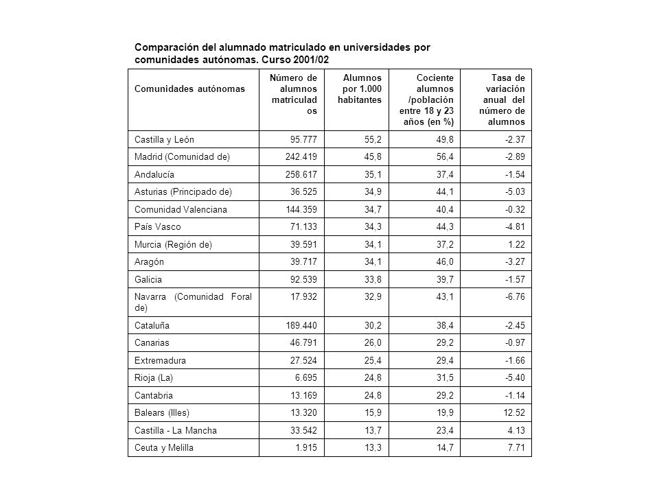 Comparación del alumnado matriculado en universidades por comunidades autónomas. Curso 2001/02