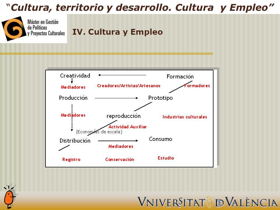 Cultura, territorio y desarrollo. Cultura y Empleo IV. Cultura y Empleo
