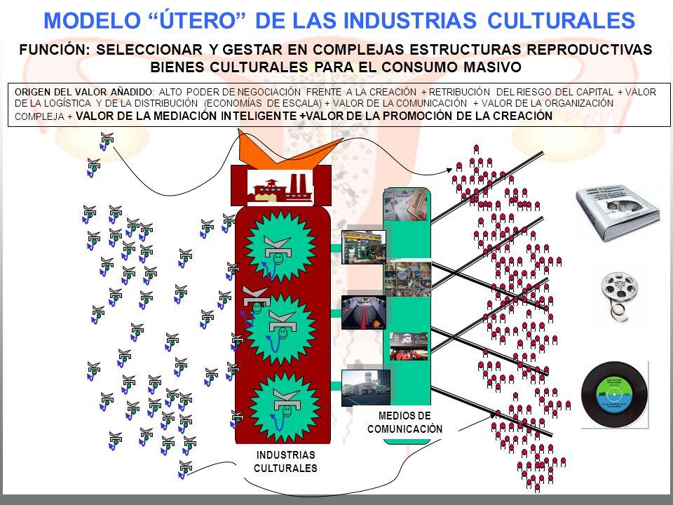 MEDIOS DE COMUNICACIÓN INDUSTRIAS CULTURALES MODELO ÚTERO DE LAS INDUSTRIAS CULTURALES ORIGEN DEL VALOR AÑADIDO: ALTO PODER DE NEGOCIACIÓN FRENTE A LA CREACIÓN + RETRIBUCIÓN DEL RIESGO DEL CAPITAL + VALOR DE LA LOGÍSTICA Y DE LA DISTRIBUCIÓN (ECONOMÍAS DE ESCALA) + VALOR DE LA COMUNICACIÓN + VALOR DE LA ORGANIZACIÓN COMPLEJA + VALOR DE LA MEDIACIÓN INTELIGENTE +VALOR DE LA PROMOCIÓN DE LA CREACIÓN FUNCIÓN: SELECCIONAR Y GESTAR EN COMPLEJAS ESTRUCTURAS REPRODUCTIVAS BIENES CULTURALES PARA EL CONSUMO MASIVO