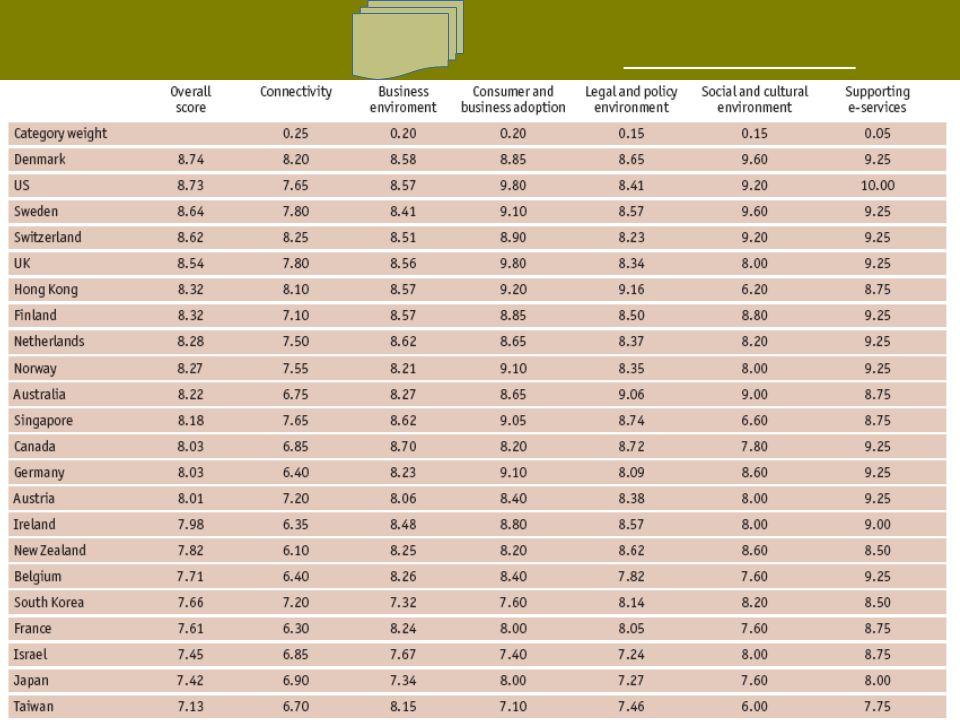 La métrica de la Sociedad de la Información E- READINEES ranking
