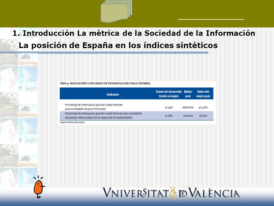 La posición de España en los índices sintéticos 1.
