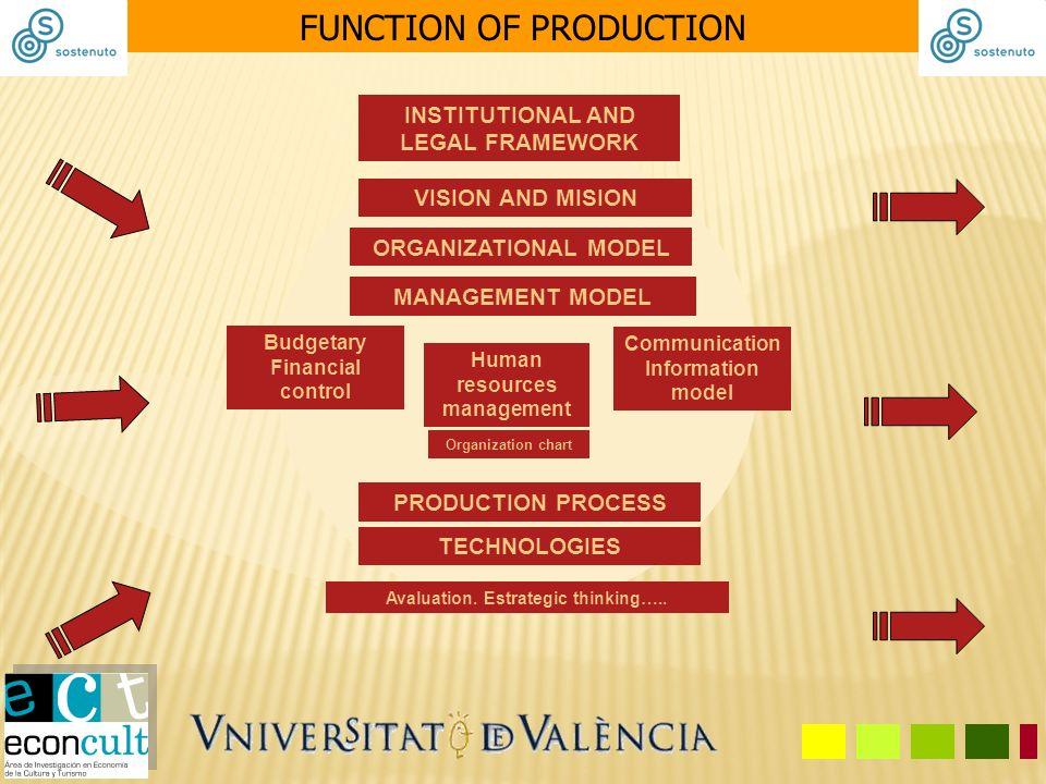 MANAGEMENT MODEL Human resources management Organization chart Communication Information model Budgetary Financial control ORGANIZATIONAL MODEL VISION