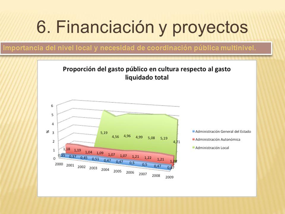 Importancia del nivel local y necesidad de coordinación pública multinivel. 6. Financiación y proyectos